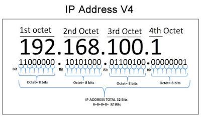 ip adress versi 4