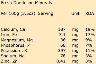 Fresh dandelion mineral content per 100 grams (3.5oz) serving.