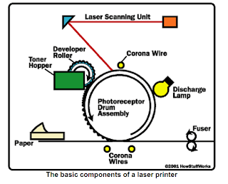 printing machine parts and working description