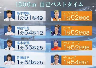 高木美帆 1500m 自己ベストタイム