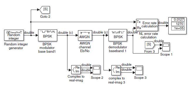 Determination of BPSK BER performance under AWGN