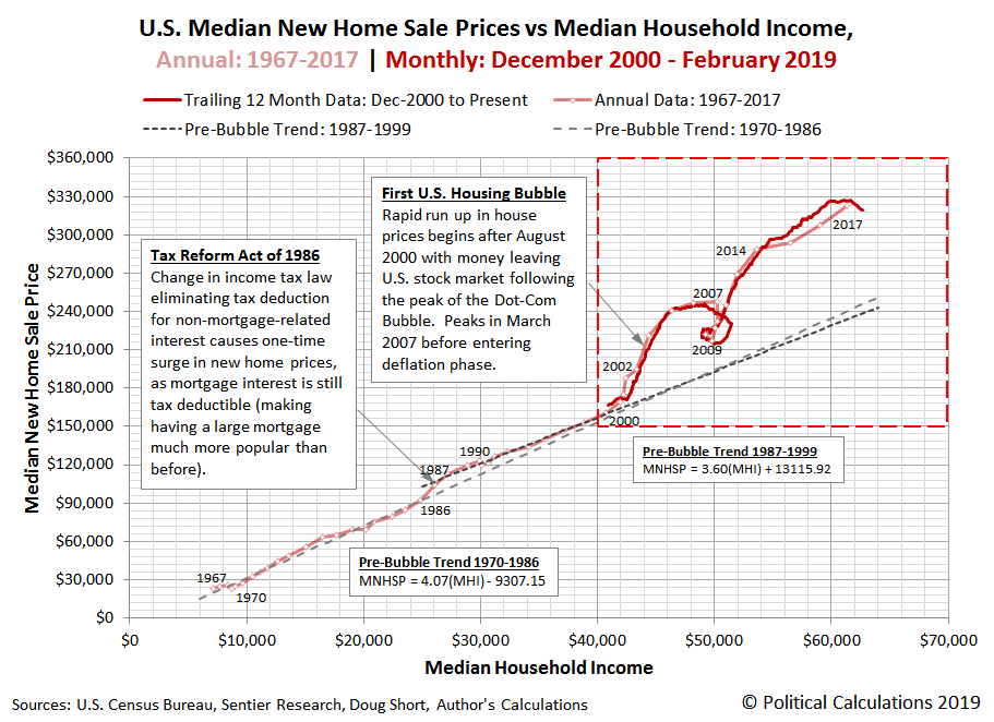 U.S. Median New Home Sale Price vs Median Household Income, Annual: 1967 to 2017 | Monthly: December 2000 to February 2019
