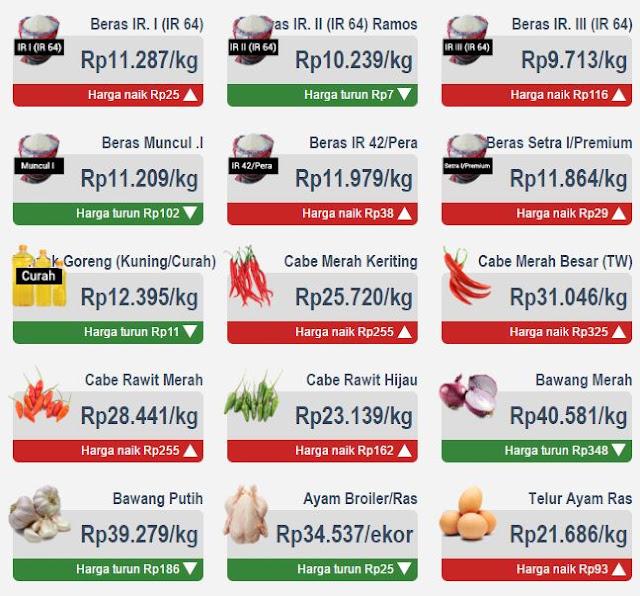 Harga Komoditas di Jakarta