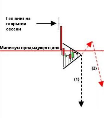 Контекст рынка при появлении вымпела