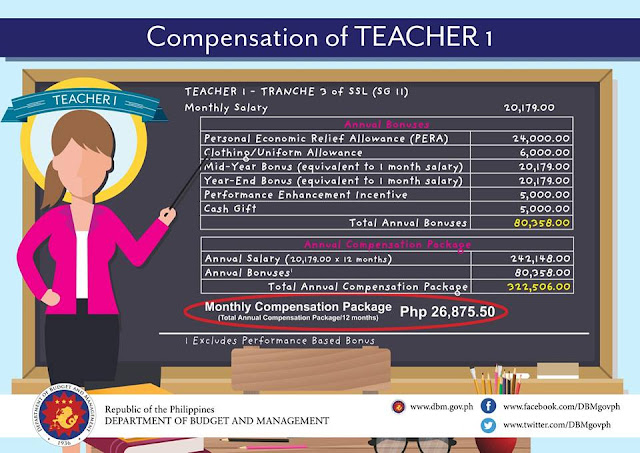 Sample Computation of Monthly Compensation Package of Teacher I