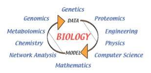 Study Biology
