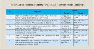 Pedoman Lengkap Pelaksanaan PPG Atau Sertifikasi Guru Dalam Jabatan Berdasarkan Permendikbud