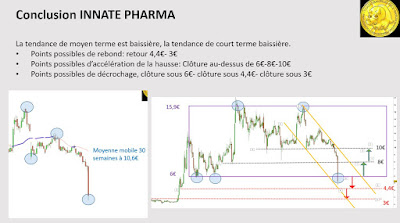 Investir bourse Innate pharma biotech analyse technique [23/11/2017]