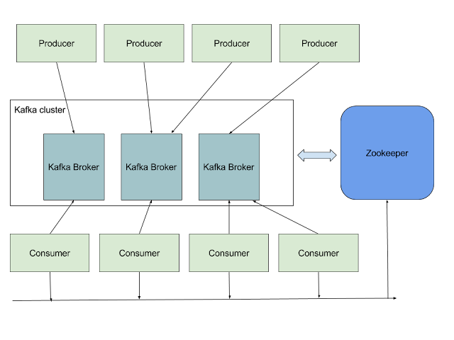 Typical Kafka cluster architecture