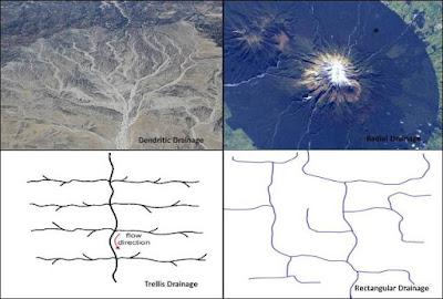 macam-macam jenis pola aliran sungai