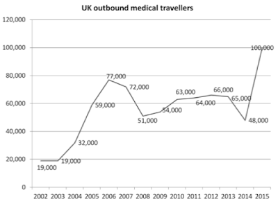 UK-outbound-medical-tourism