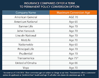 best Term Life Insurance to option
