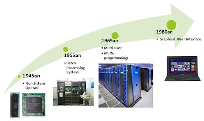 sejarah sistem operasi, sejarah komputer, awal terbentuknya sistem operasi, kapan sistem operasi diciptakan, kapan komputer diciptakan, mengenal sejarah sistem operasi, jenis sistem operasi, penemu sistem operasi di dunia, sistem operasi dari zaman ke zaman