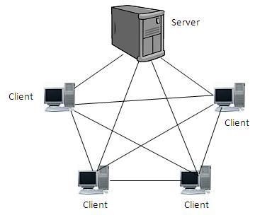 My OUM Journey: Network Topology
