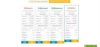 Динамические индексы криптовалют vprofite