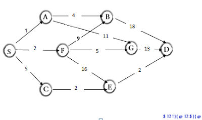 Minimum Spanning of Multistage graph using Dynamic Programming by the Wanderer