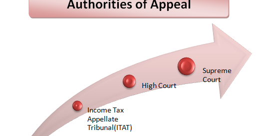 Income Tax Appeal filing, Forms and Challan