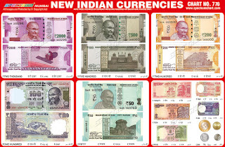 New Indian Currencies Chart