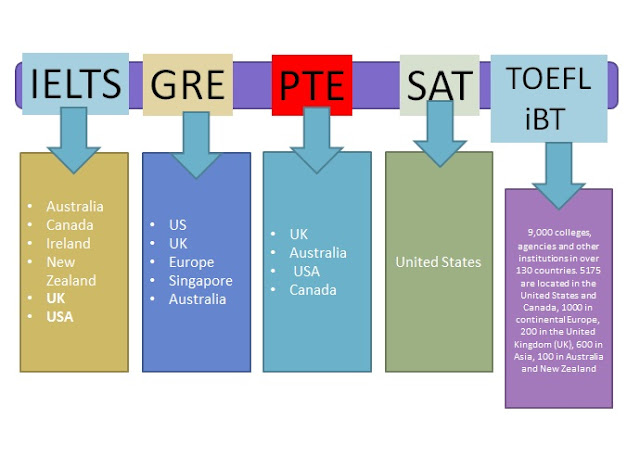 pte accepted universities in usa list pdf