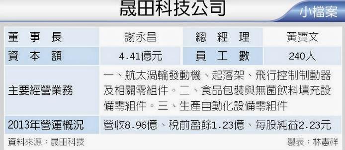 現在決定未來: 股票申購分享~(4541)晟田科技~價差約1萬8~報酬率將近34%喔~