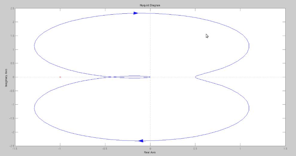 diagrama de bode e nyquist