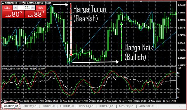 Analisis Teknikal menggunakan Pola dan Bentuk Candlestick Trading Forex