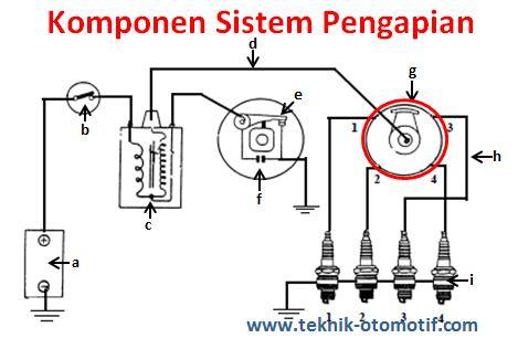Capture komponen komponen sistem pengapian konvensional beserta fungsinya sebutkan komponen komponen wiring harness at bakdesigns.co