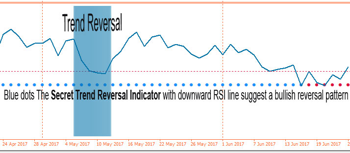 Forex-Trend-Reversal-RSI