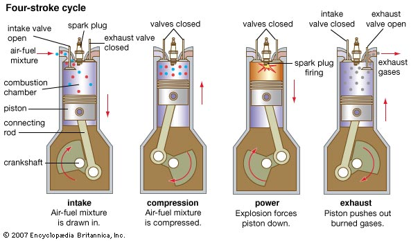 Daily Dose of Air Pollution: 2-Stroke vs  4-Stroke Engines