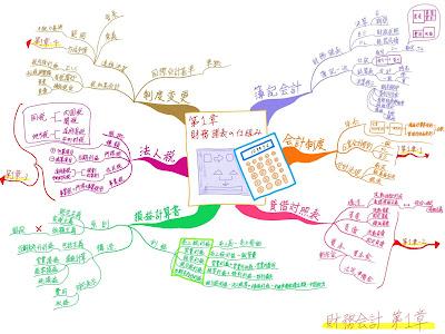 マインドマップ 「中小企業診断士試験科目 財務会計 第1章 財務諸表の仕組み」 (作: 塚原 美樹) ~ 内容の詳細をかき込む