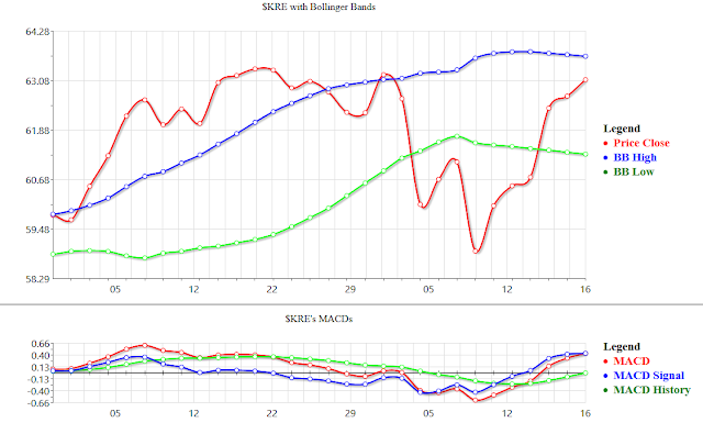 Analysis of Stock Picks Done with Technical Algorithms