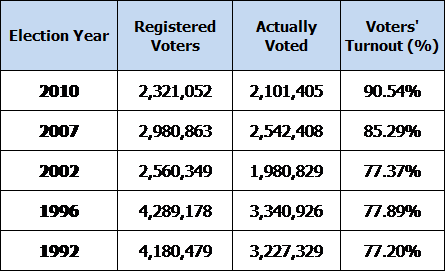 SK ELECTION RESULTS: Comparative Number of Registered Voters