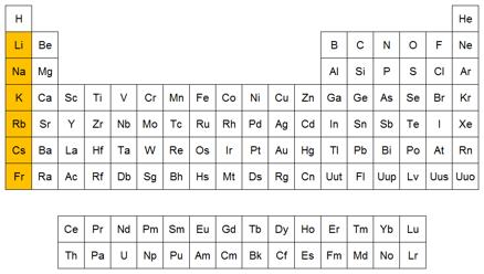 Qumicas ejemplos de alcalinos posicin de los alcalinos en la tabla peridica urtaz Choice Image