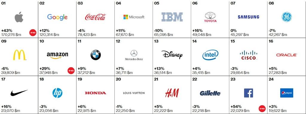 蘋果穩居冠軍、Facebook強勢增長、Paypal首度進榜!解讀2015全球百大品牌|數位時代
