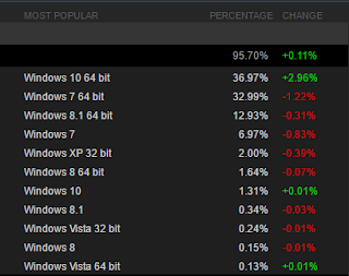 Hardware Survey of March shows Windows 10 (x64) is now the most used OS by Steam Gamers on PC