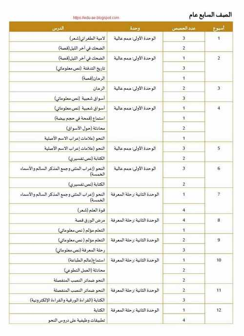 الخطة الفصلية لمادة اللغة العربية للصف السابع الفصل الدراسى الأول 2019-2020- تعليم الامارات