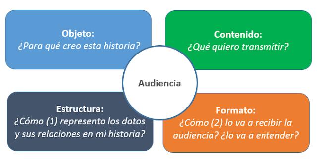 Figura 2: Preguntas previas para preparar una Data Story.