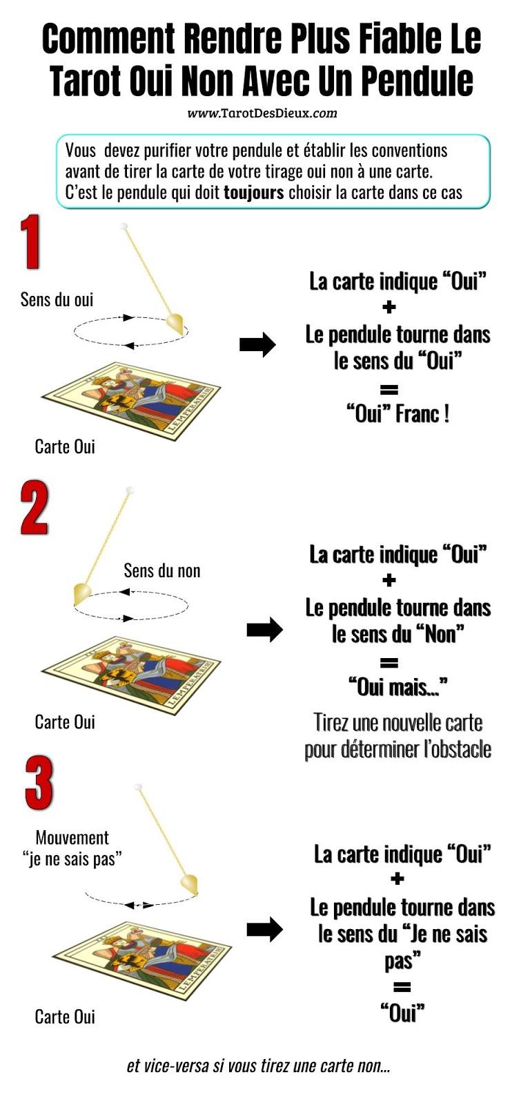 Les règles d'utilisation du pendule avec un tarot oui non à une seule carte