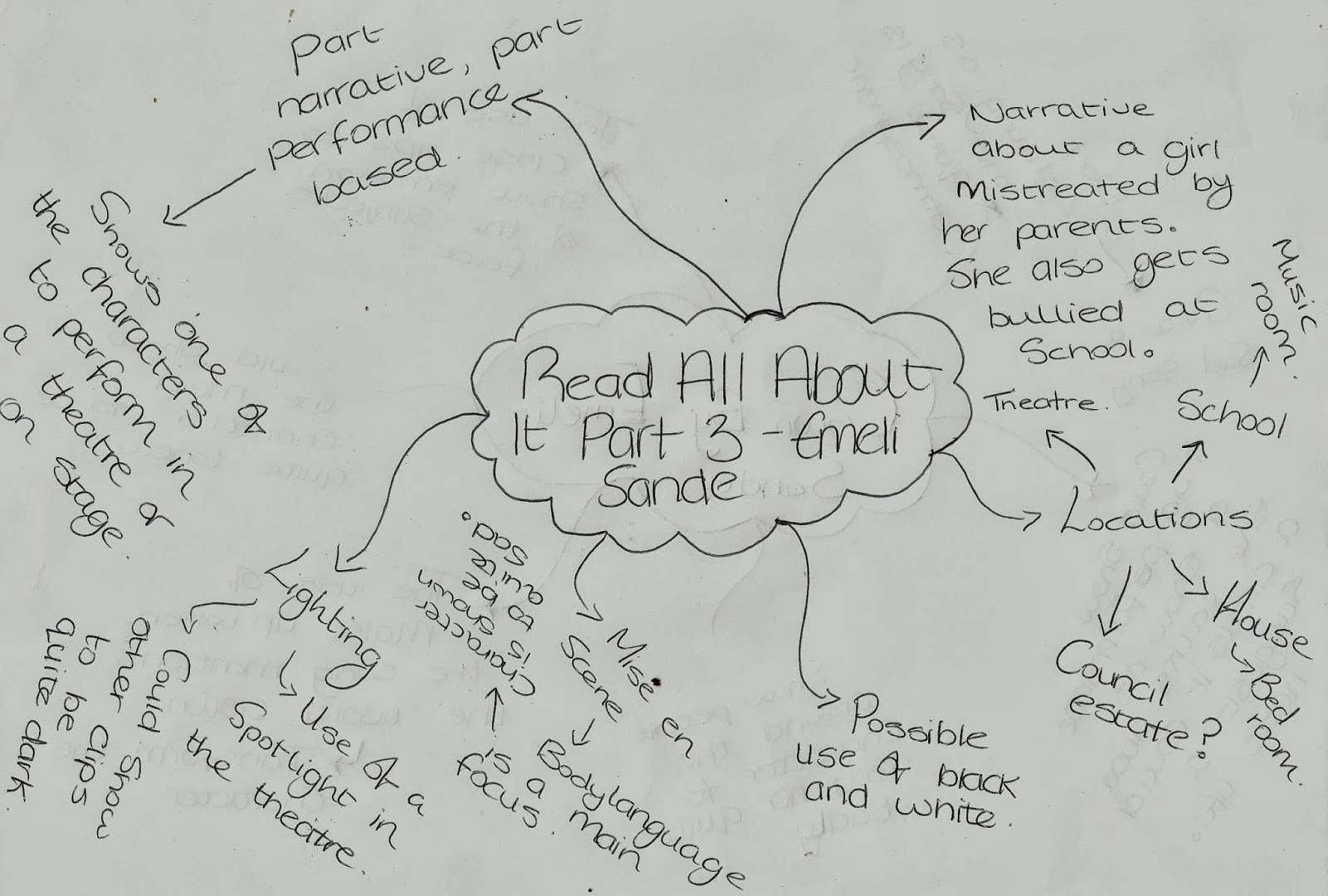 A2 Portfolio By Sian Ryley 2219: Mind mapping