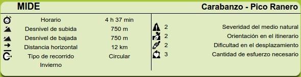 Datos MIDE ruta Carabanzo, Pico Ranero