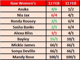 WWE Raw Women's Championship Betting Odds For Mania 34