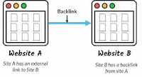 Best Definition of Backlinks and How Backlinks Can Improve SEO And Google Ranking of Your Website