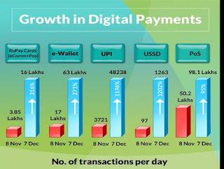 digital+transaction+after+demonetization