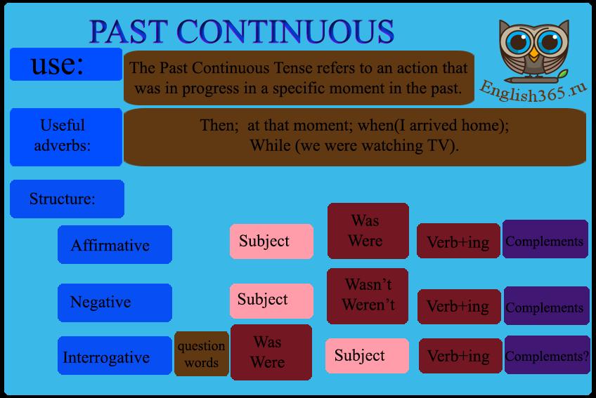 Past continuous, Прошедшее длительное время