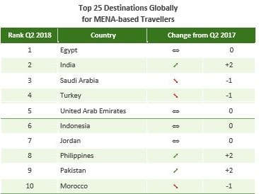 TOP 25 DESTINATIONS GLOBALLY FOR MENA TRAVELERS