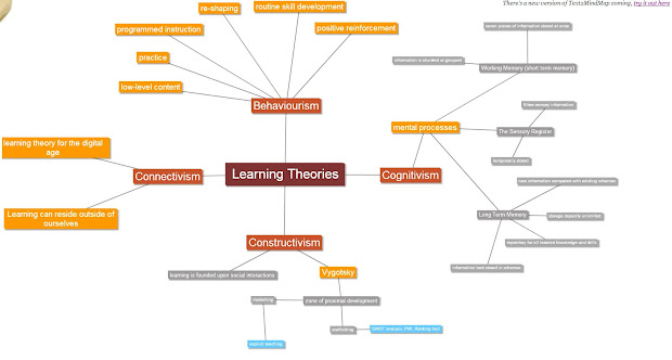 Mind Map Learning Theory