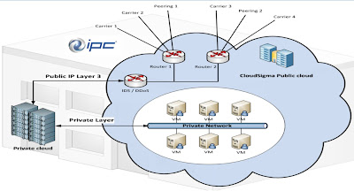 IPC Cites Hybrid Cloud Vital To Business Success