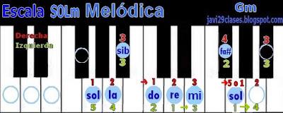 SOLm en piano o teclado, digitación Gm scale
