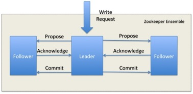 Jeyabarani's blog: ZooKeeper as distributed consensus service