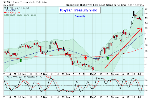 treasuries yield chart